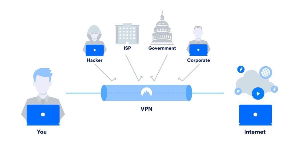 Cómo configurar y usar una VPN